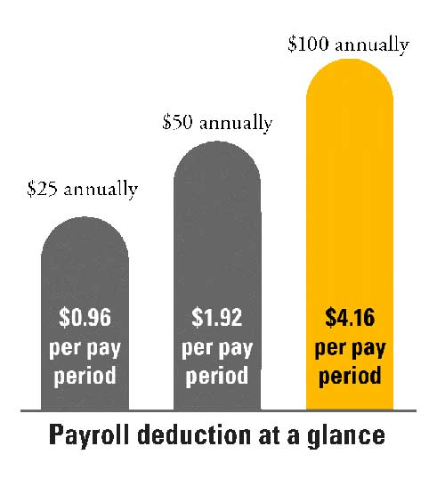 payroll deduction at a glance: 25 dollars annually is 96 cents per pay period, 50 dollars annually is mediaattributes=